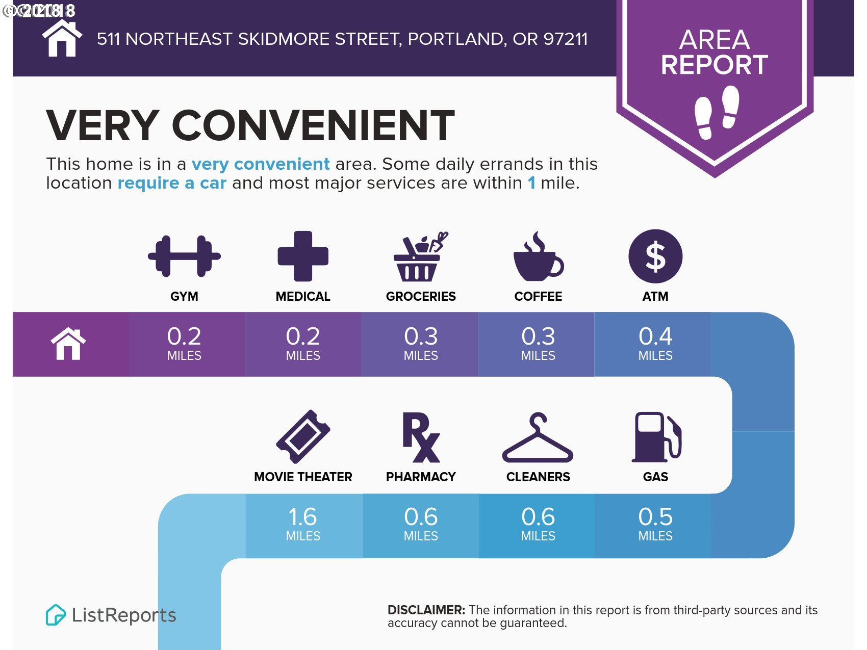 511 NE SKIDMORE ST Portland, OR 97211 - MLS #: 18232973
